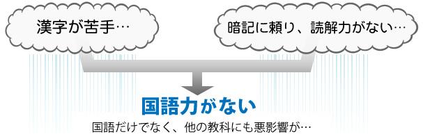 漢字と読解力、国語力の関係図