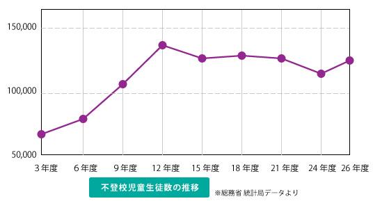 不登校児童数の推移グラフ