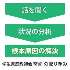 学生家庭教師会宮崎の不登校解決手段