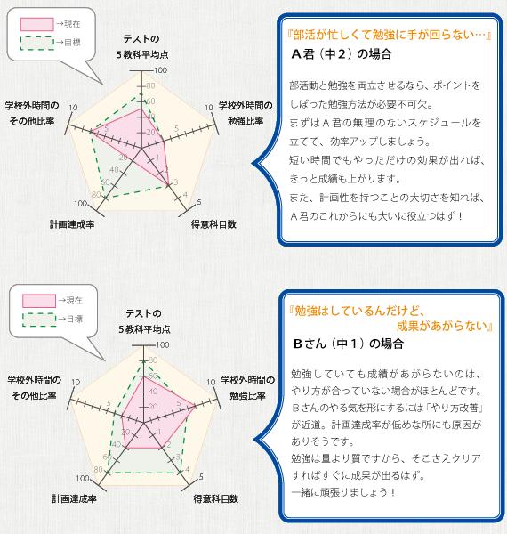 サンプルグラフ解説図