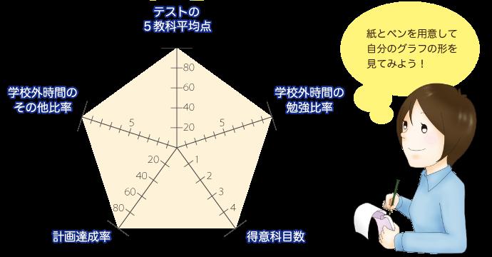 紙とペンを用意して自分のグラフの形を見てみよう!