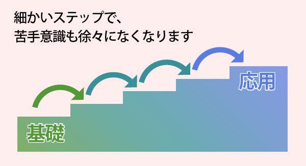 茨城県学生家庭教師会の苦手教科克服テクニック3