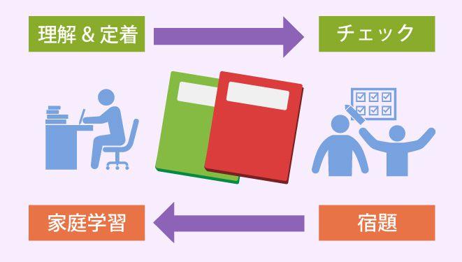 茨城県学生家庭教師会の不登校対策3