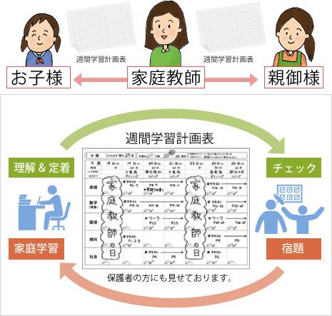 週間学習計画表イメージ