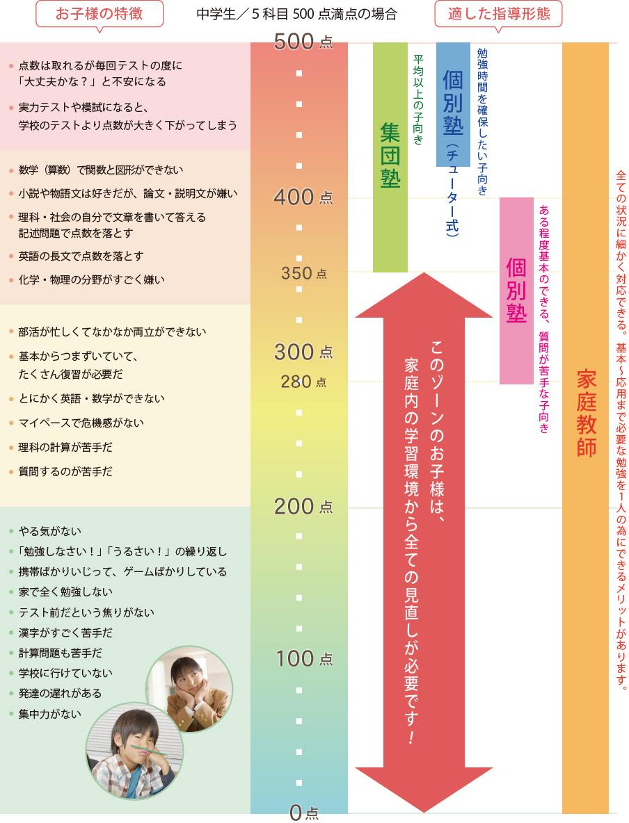 中学生/5科目500点満点の場合の解説図