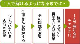 ゴールドウィン学習法解説図3
