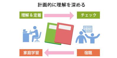 家での勉強の見直し解説図:計画的に理解を深める